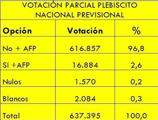 Con activa participación de ANDIME, plebiscito por NO+AFP bordea los 700 mil votantes en todo el país